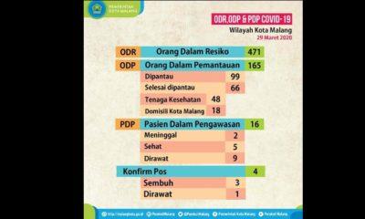 Seorang Mahasiswa Asal Jakarta Positif Corona Dirawat di Kota Malang, PDP Sejak 20 Maret, 29 Maret Hasil Lab Positif